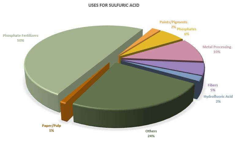 Uses for Sulfuric Acid